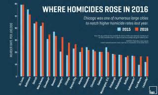 what city has the most murders in 2016 chicago still isn t the murder capital of america