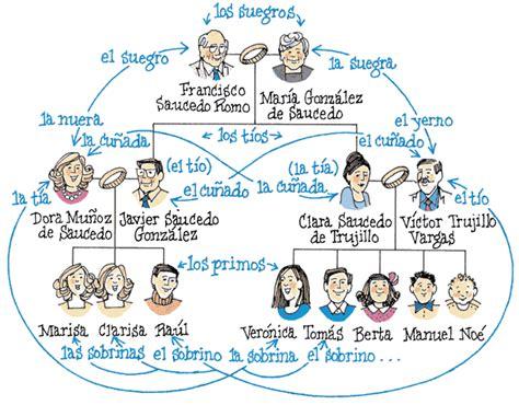 imagenes de la familia en ingles para niños ejercicios de espa 209 ol la familia pronombres reflexivos