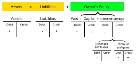Debit And Credit Formula For Each Account Type What Is Accounting Equation With Exle