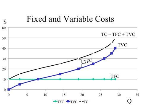 econ 150 microeconomics image gallery fixed variable