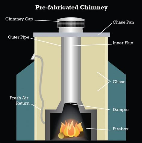 format factory you need to install inside proper prefab chimney installation clearances asheville nc
