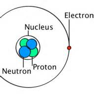 Is A Proton A Subatomic Particle Subatomic Particles Tutorial Learning