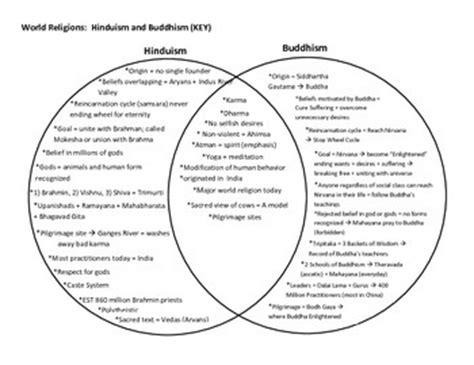 hinduism and buddhism two circle venn diagram venn