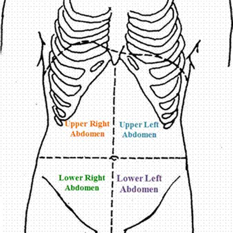 lower right side abdominal pain after c section lower right abdominal pain is not strictly divided based