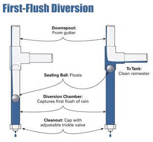 First Flush Diverter Plans Why Do Thai People Think Rain Water Is Dirty Page 5