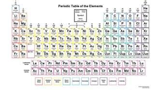 Periofic Table by Periodic Table Wallpaper Charge Science Notes And Projects