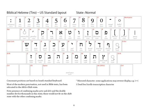 keyboard layout variations typing hebrew the open siddur project