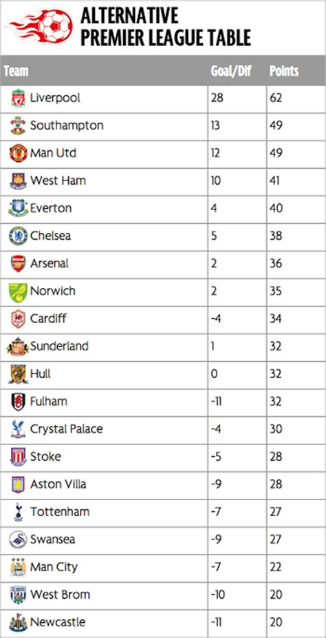 epl table relegation zone alternative premier league table what happens when only