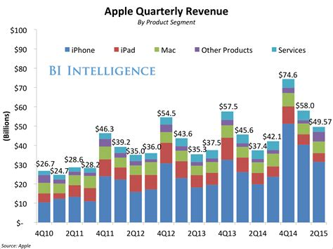 apple yearly revenue apple q3 earnings business insider