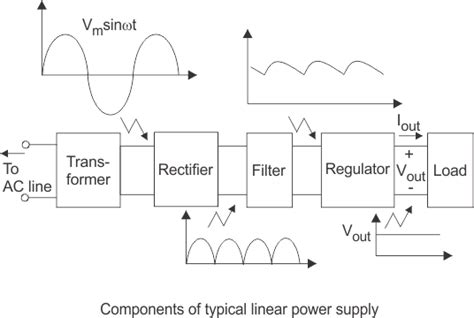 power supply unit block diagram regulated power supply