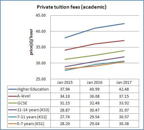 Mba Tuition Cost Uk by Tuition Fees And Rates In The Uk Tutor Pages