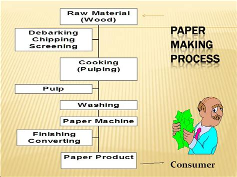 Process How To Make Paper - paper process
