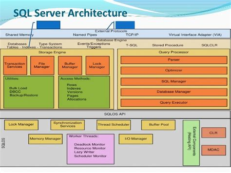 sql server architecture diagram with explanation ms sql server architecture