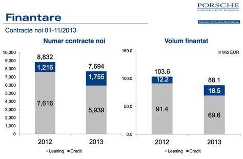 Porsche Finance Group Romania by Porsche Romania Anunta Incheierea Unui An Dificil Mai