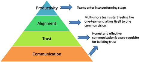 communication challenges distributed agile tips to address and communication