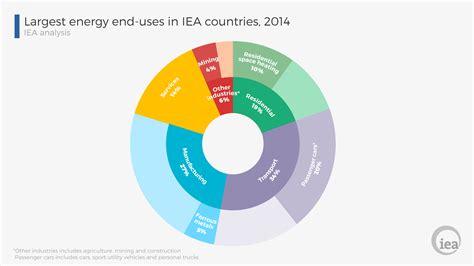 pattern of energy levels december the iea energy efficiency indicators database