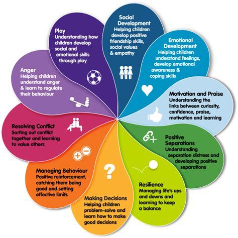 Pdf Children Challenge Improving Parent Child Relations Intelligent by Social And Emotional Learning Kidsmatter Edu Au