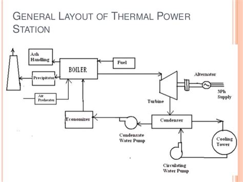 discuss the working of thermal power plant also draw its layout generous working of steam power plant pdf gallery