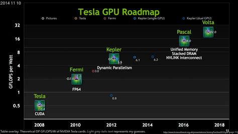 Maxwell Tesla Nvidia Pascal Gp100 Gpu Expected To Feature 12 Tflops Of