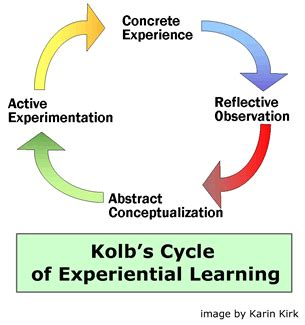 kolb's cycle of experiential learning | pgcaprobertpurvis
