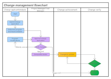 change flowchart change flowchart integrated change flow