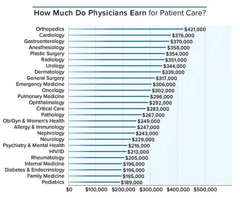 How Much Does Mba Health Make by How Much Salary Does A Doctor Make Business Insider