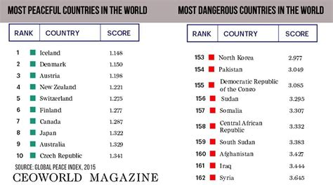most dangerous in the world 50 most powerful businesswomen in asia 2016 187 ceoworld magazine