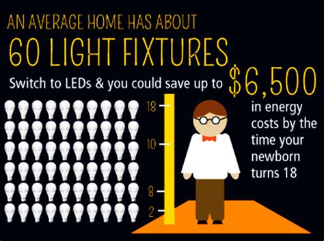INFOGRAPHIC: A Guide to Buying Energy Efficient Light Bulbs Inhabitat Green Design