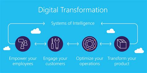 digital transformation build your organization s future for the innovation age books sense of digital transformation