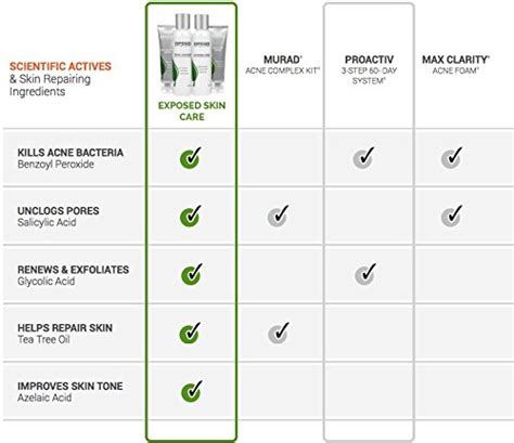 Ozora Skin Care Basic Treatment exposed skin care acne treatment basic kit for all skin