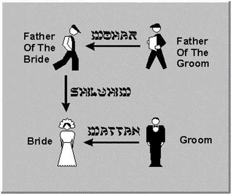 wedding dowry bible wedding traditions