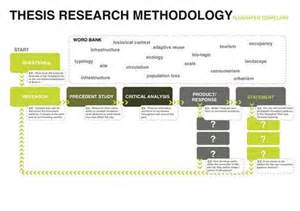 Thesis Approach Research Methods For Thesis Xyz