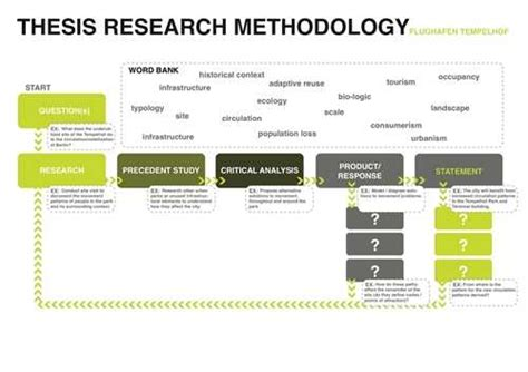 research design for dissertation research methods for thesis xyz