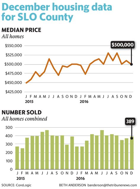 slo county s median home price sales hold steady for