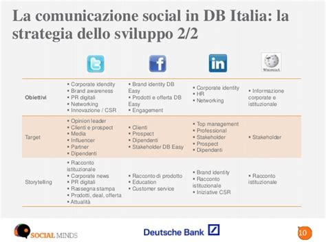 deutsche bank italia isbf14 e deutsche bank italia social media in deutsche