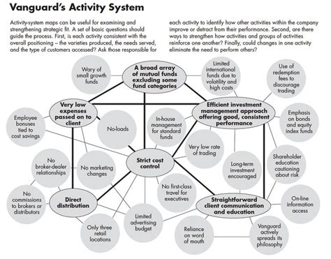 design thinking template pdf activity map examine and strengthen strategic fit http