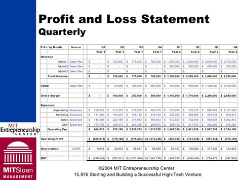 9 quarterly profit and loss statement for self employed
