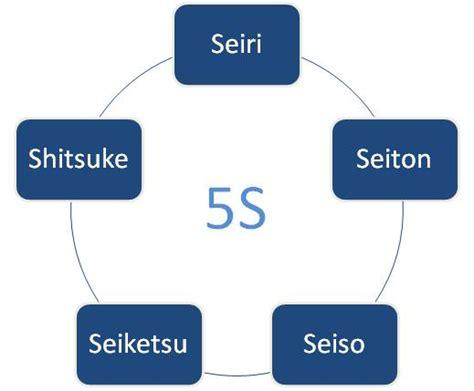 5s methode werkstatt 5s methode einfuehrung tipps und informationen