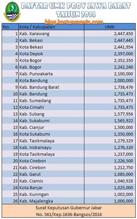 kota bogor terbaik se jawa barat nilai un ipa journal nusantara daftar lengkap umk kota kabupaten se jawa barat 2014 k