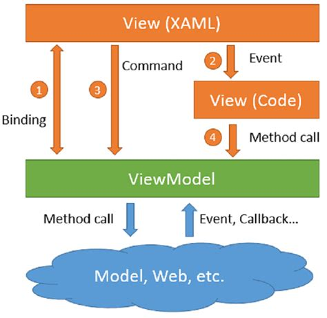 javascript viewmodel pattern mvvm messenger and view services in mvvm