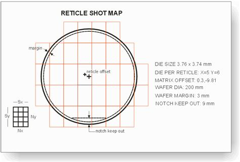 mask layout design software rmapgen reticle shot map layout generator