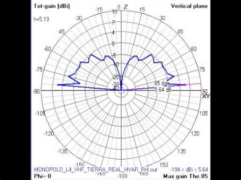 radiation pattern youtube vhf monopole antenna at variable height vertical