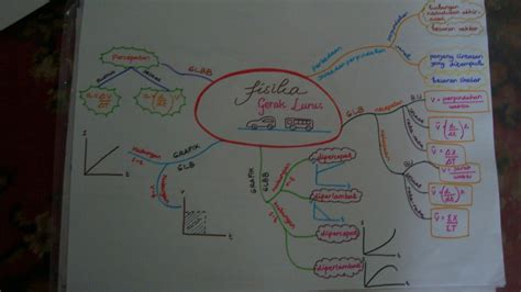membuat mind map limbah padat nabilah calista s journey tips membuat quot mind mapping
