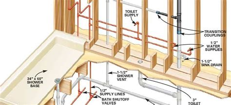 New Plumbing System by Professional Bathroom Fitters In 0208 425 0251