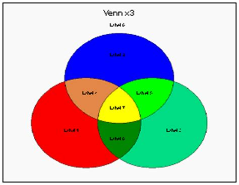 venn diagram with numbers exle ajp excel information