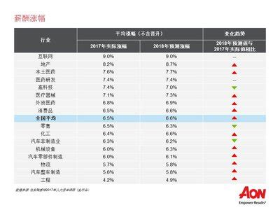 china salary increase rate down in 2017, as involuntary