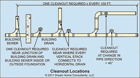 100 Floors Hd Level 90 by Drain And Sewer Pipe Cleanouts Home Owners Network