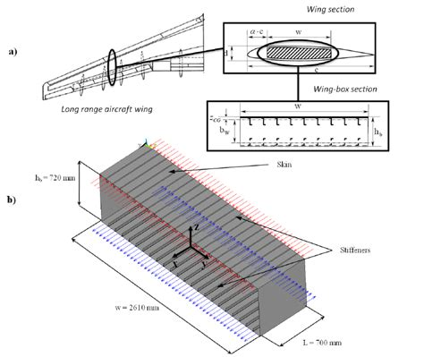 Wing Box by A Conceptual Phases Which Lead To The Construction Of