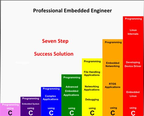 Mba For Software Engineer Quora what is the average salary of an embedded engineer in india