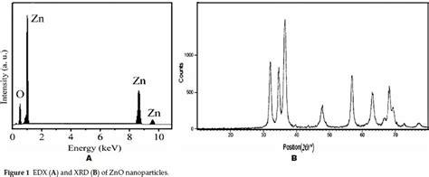 xrd pattern of zinc oxide nanoparticles xrd pattern of zno nanoparticles